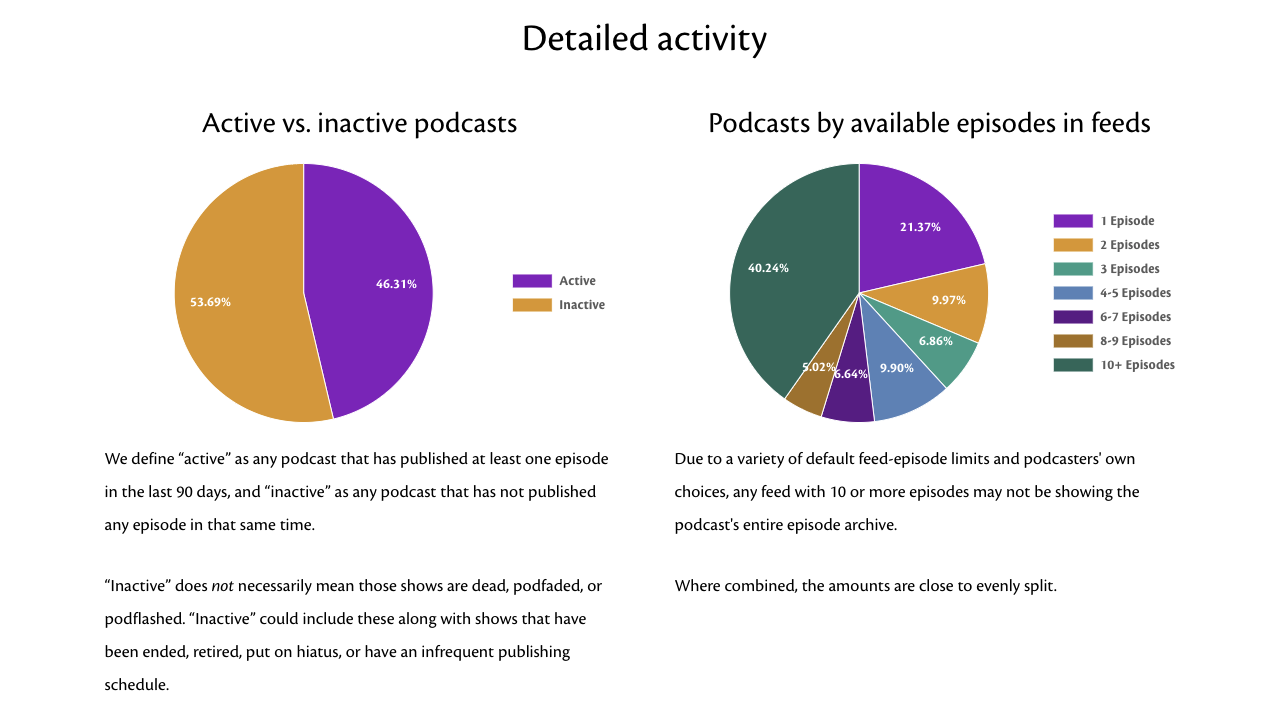 Number of active podcasts