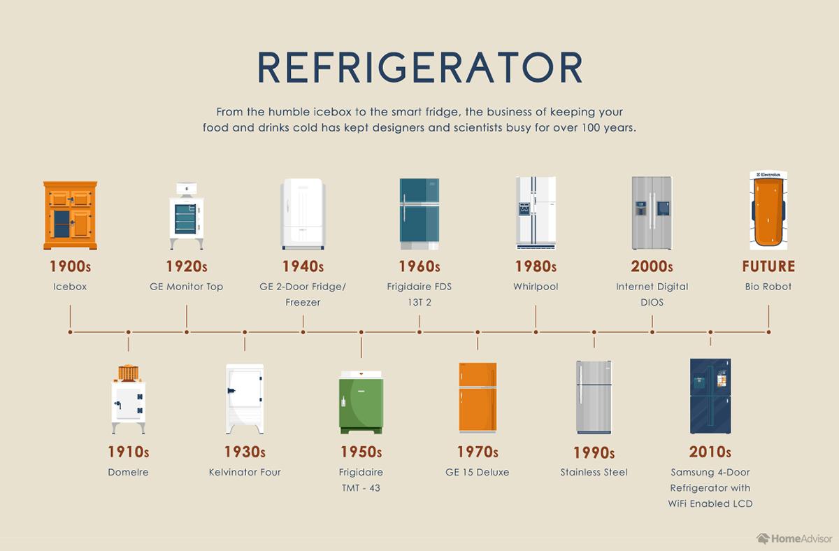 02_The-100-year-evolution-of-9-kitchen-appliances-refrigerator