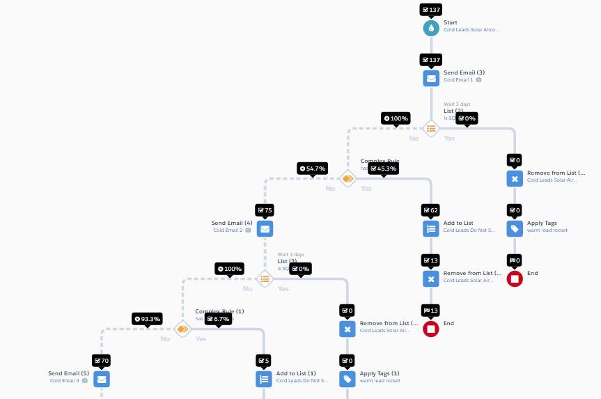 Marketing automation journey