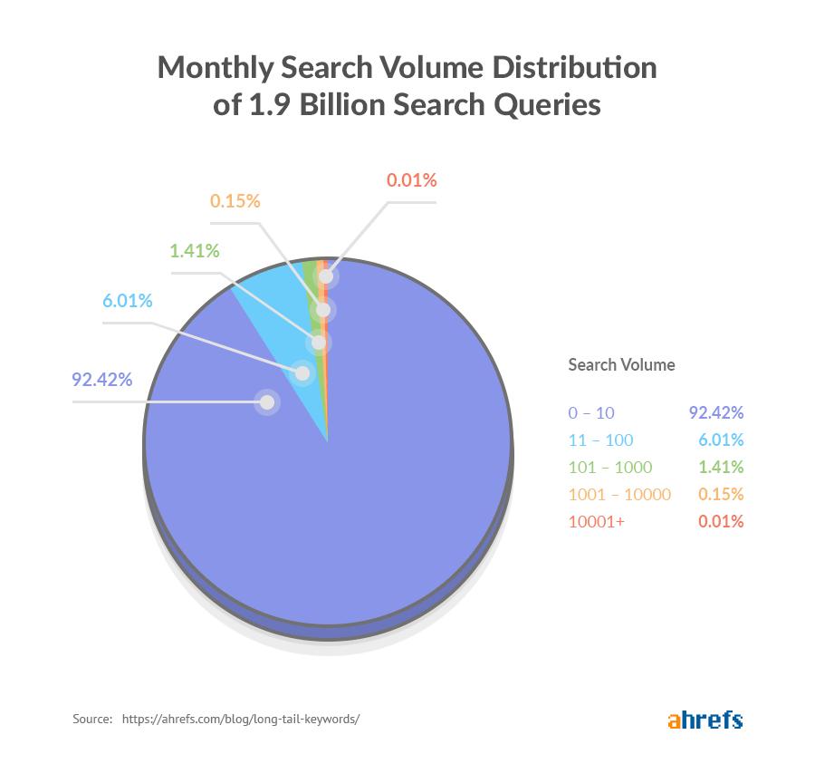 long-tail-keywords-search-volume-distribution