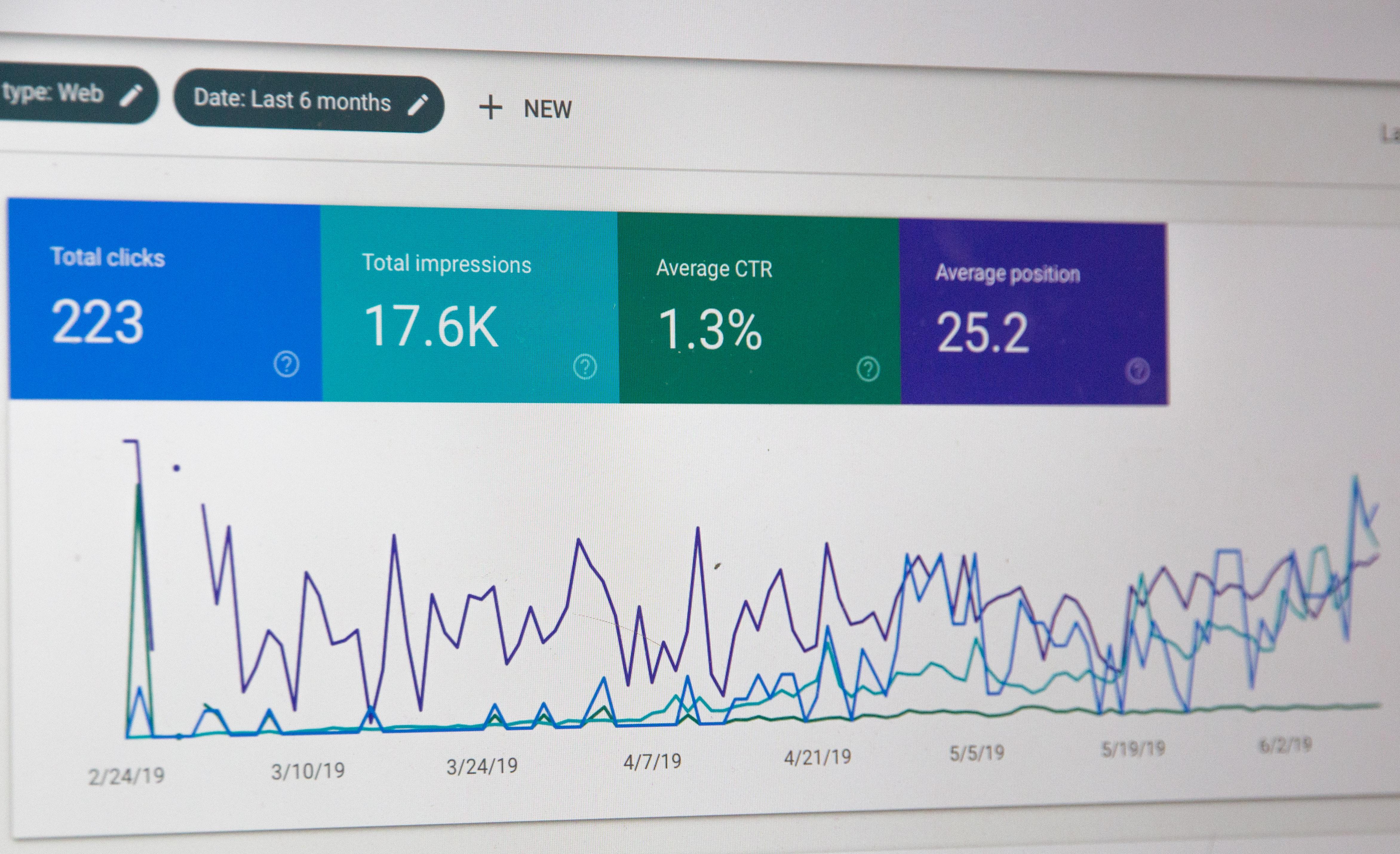 Google Adwords dashboard