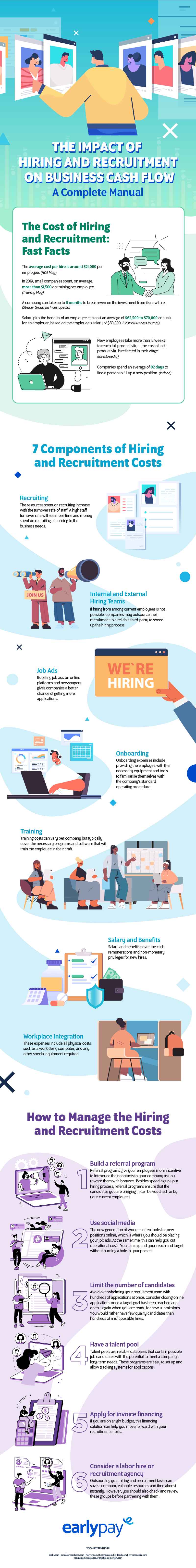 The Impact of Hiring and Recruitment on Business Cash Flow Infographic