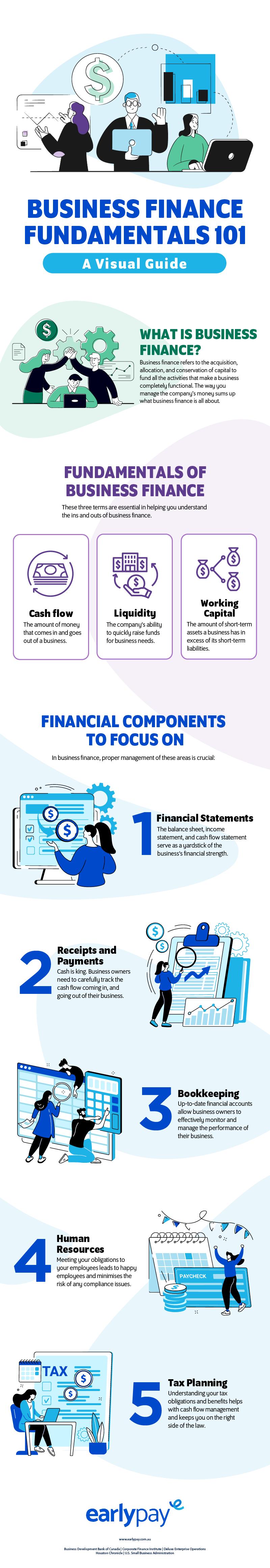 Business Finance Fundamentals 101 A Visual Guide