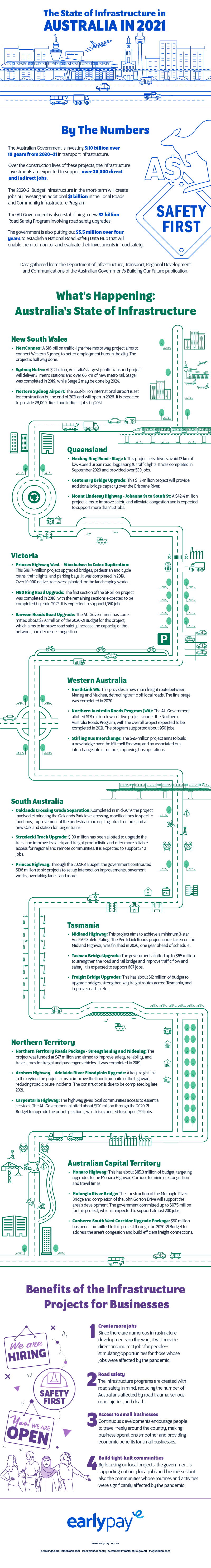 The State of Infrastructure in Australia in 2021