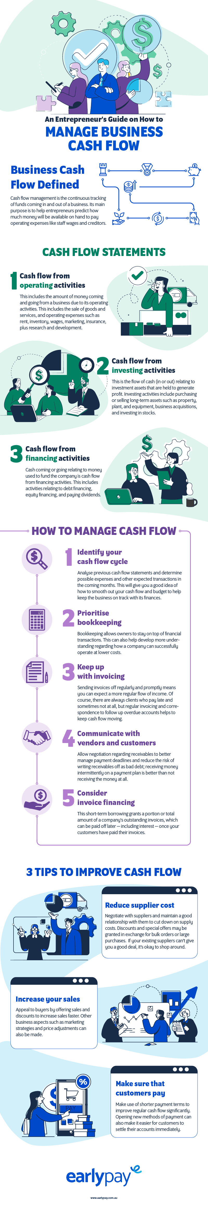 Infog_An Entrepreneurs Guide on How to Manage Business Cash Flow