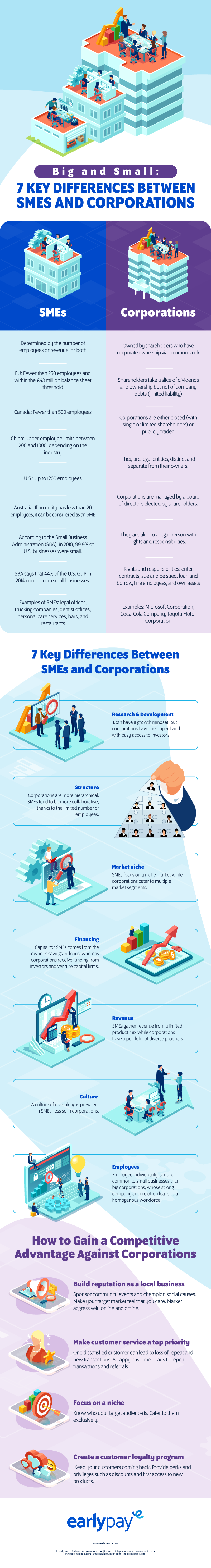 Infographic_Big and Small_ 7 Key Differences Between SMEs and Corporations