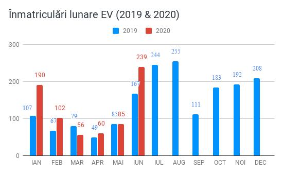 Înmatriculări lunare EV (2019 & 2020)(1)-3