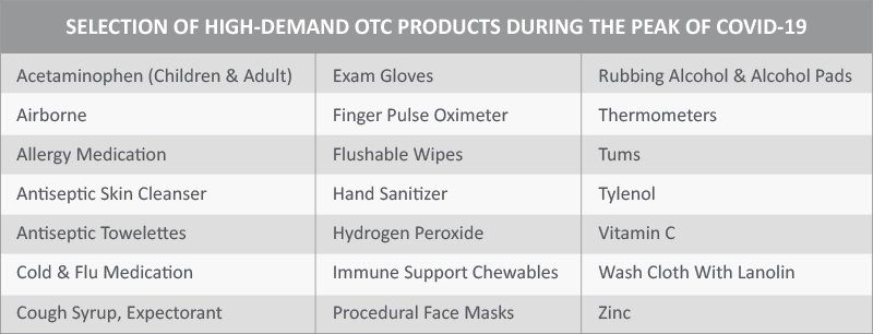 Selection of highly demanded OTC products during the peak of COVID-19