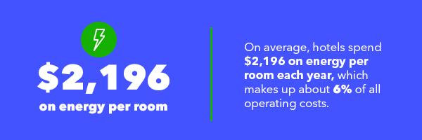 hotel energy use per room