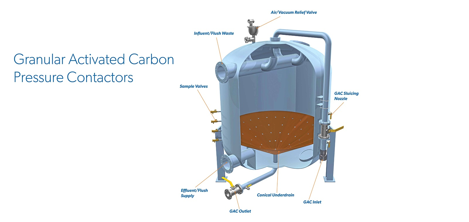 Granular Activated Carbon Pressure FiltersWesTech Engineering