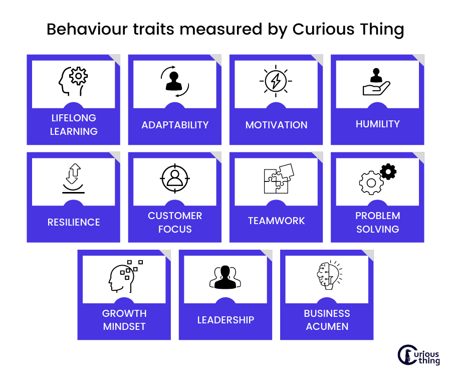 11 behavioural traits scored by Curious Thing