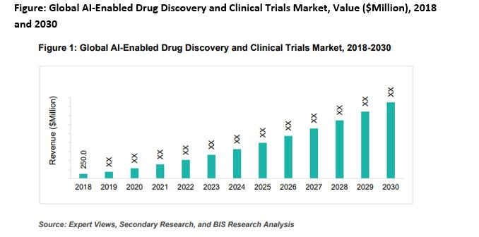 AI-Enabled Drug Discovery and Clinical Trials Market