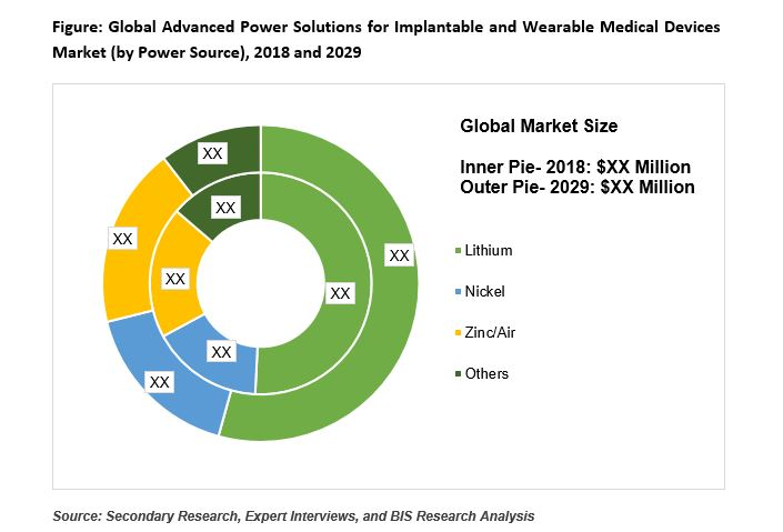 Advanced Power Solutions for Implantable and Wearable Medical Devices Market