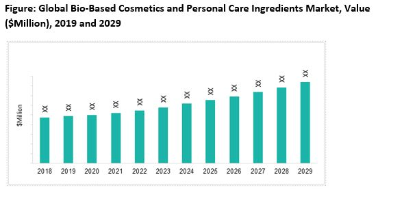 Bio-Based Cosmetics and Personal Care Ingredients Market