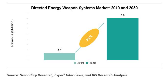 Directed Energy Weapon Systems Market