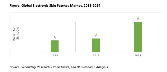 Electronic Skin Patches Industry