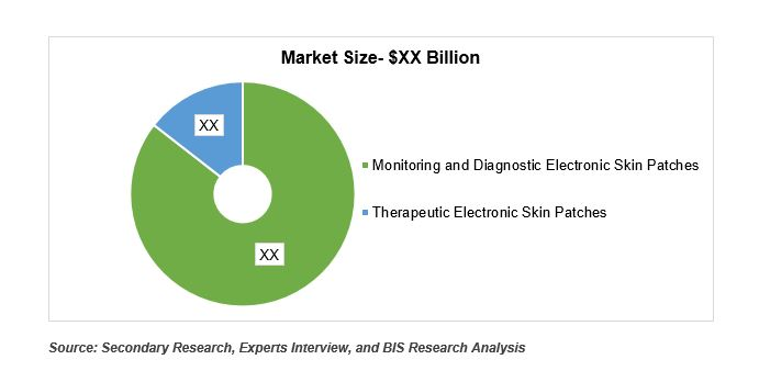 Electronic Skin patches Market