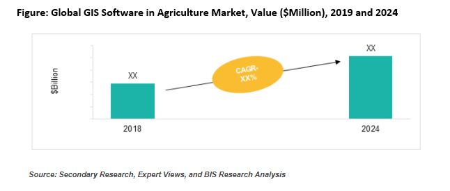 GIS software in agriculture market