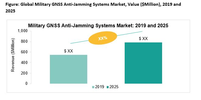 Militry GNSS Anti Jamming System Market