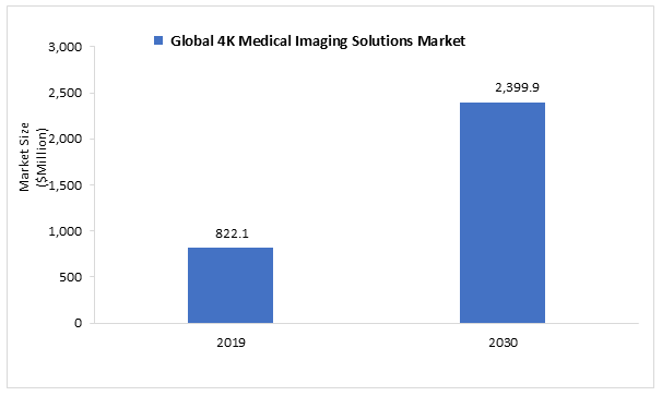 Global 4K Medical Imaging Market