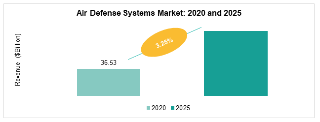 Global Air Defense Systems Market