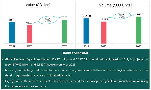 Global Powered Agriculture Equipment Market