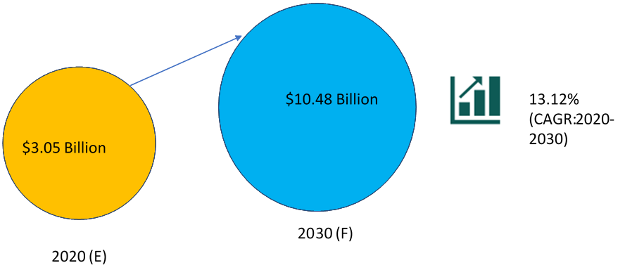 Next-Generation Breast Cancer Diagnostic and Screening Market
