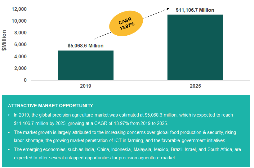 Global Precision Agriculture Market