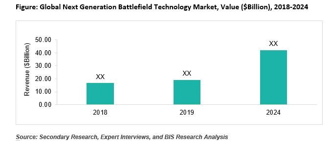 Next Generation Battlefield Technology Market