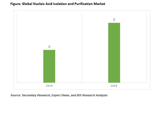 Nucleic Acid Isolation and Purification Industry