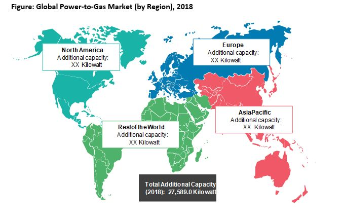Power To Gas Market