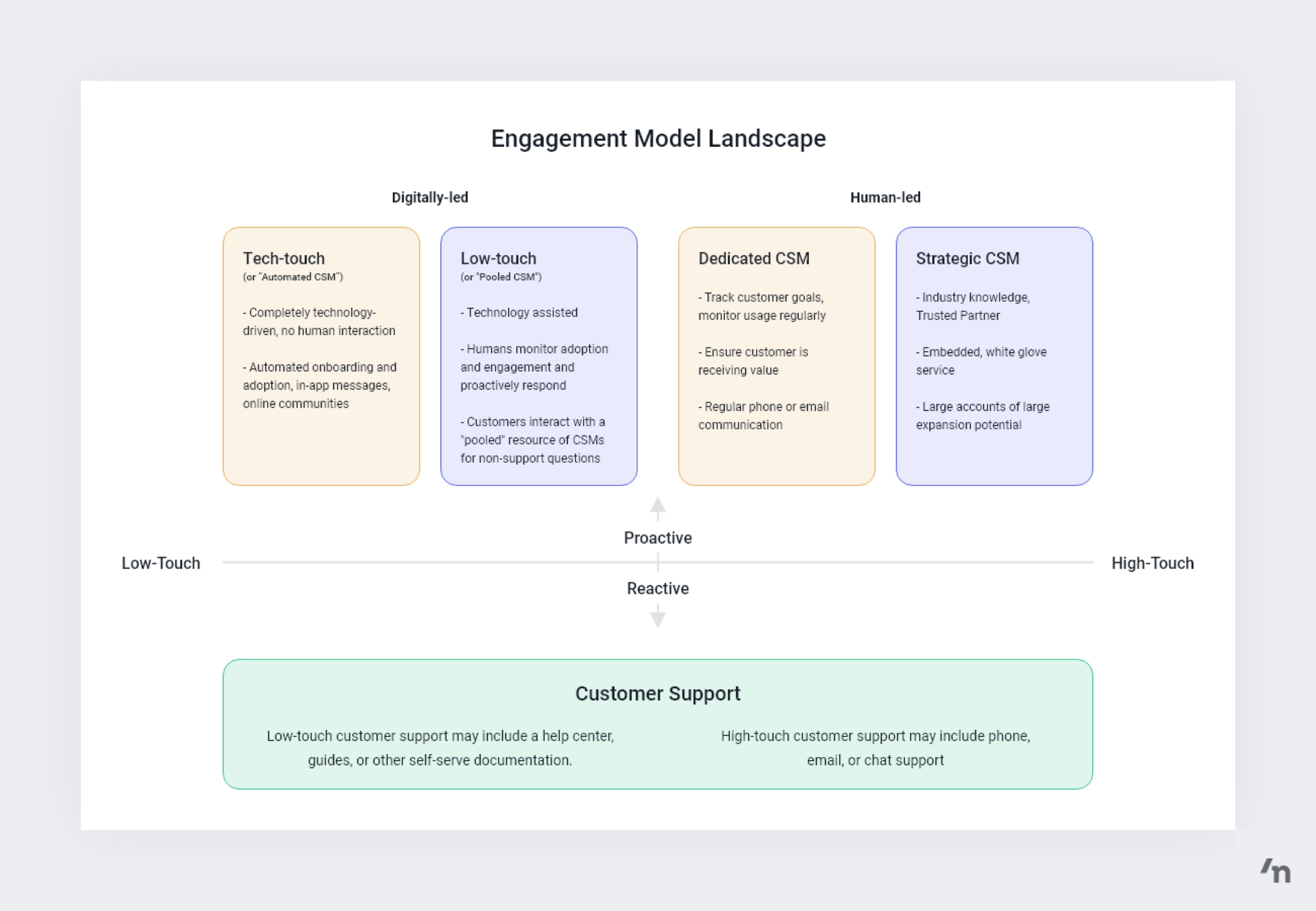 engagement model landscape