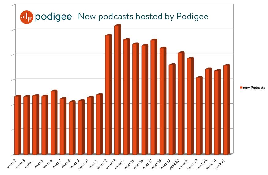 Neue Podcasts