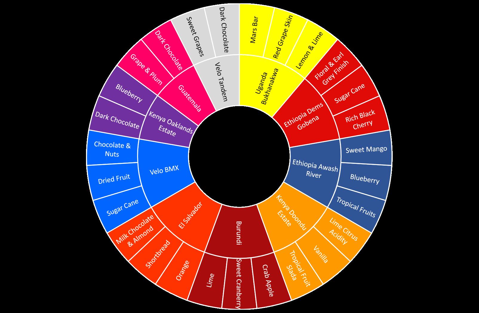 Velo Coffee Flavour Wheel