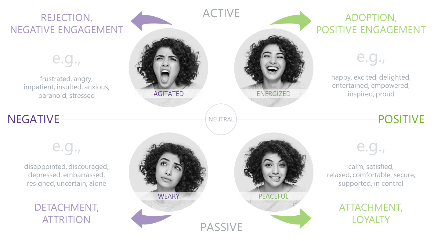 Negative Positive Passive and Active Emotions Chart