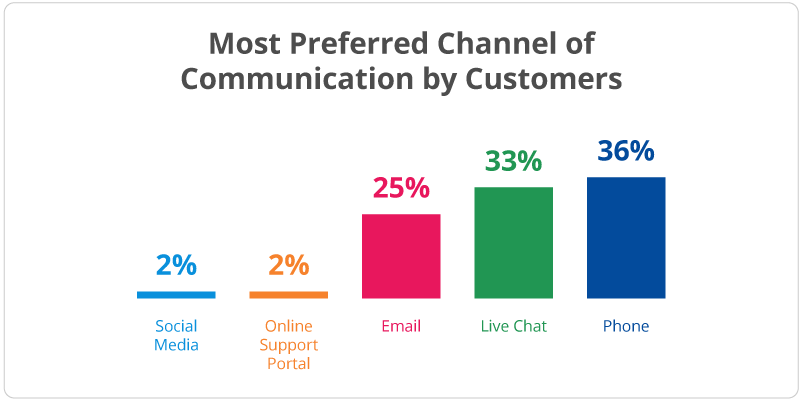 graph showing the most preferred channel of communication by customers