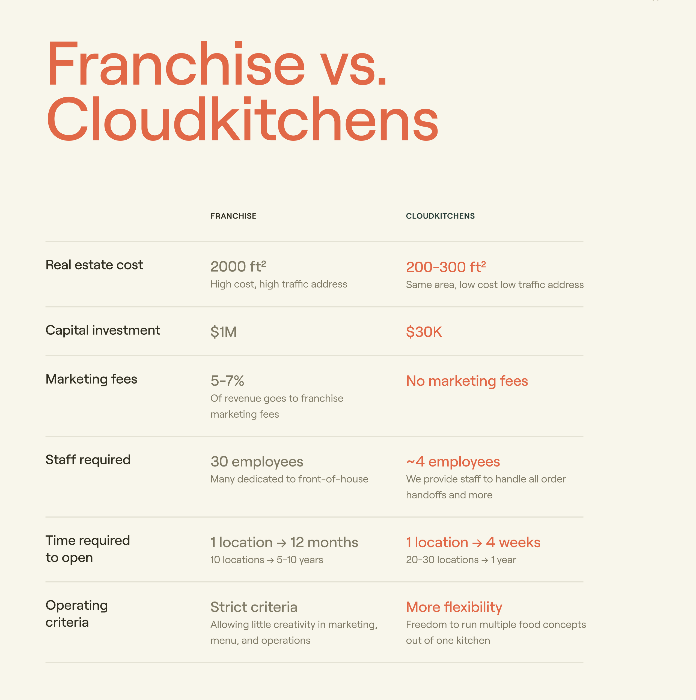 Franchise vs. CloudKitchens