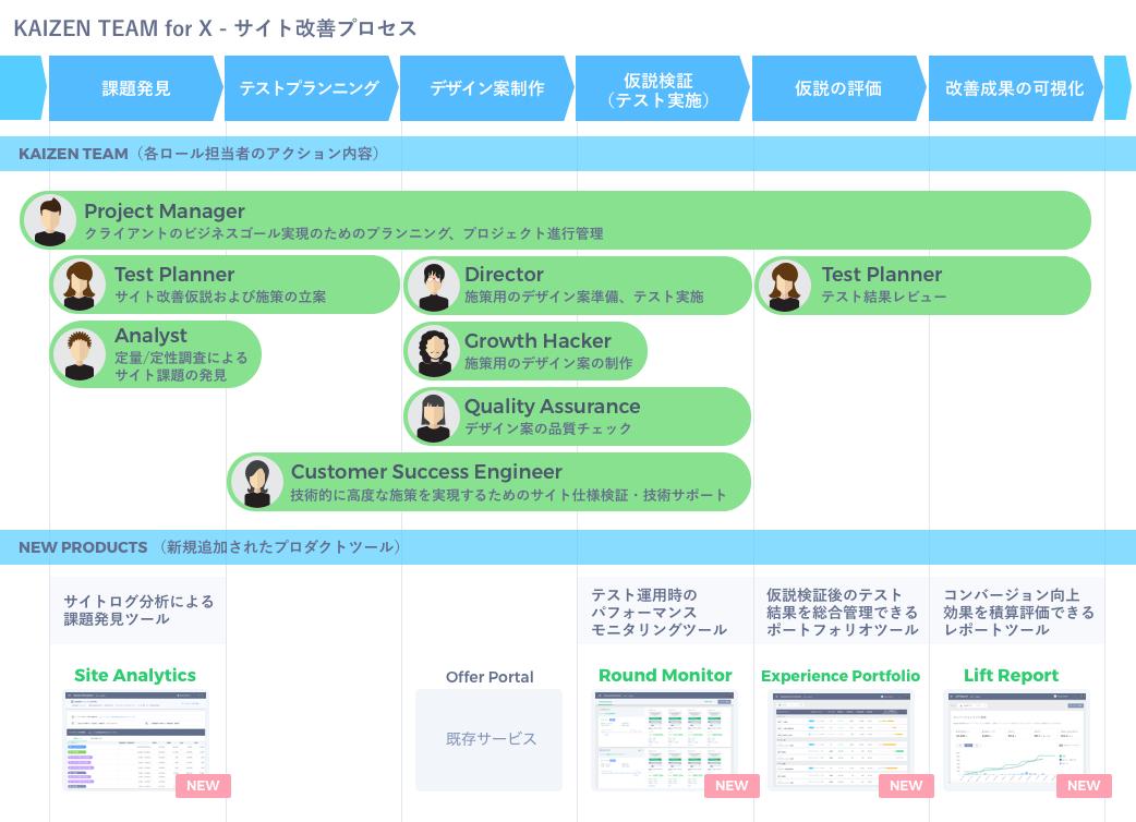 KAIZEN TEAM for X - サイト改善プロセス
